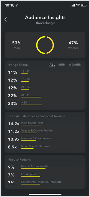 audience insights for snapchat