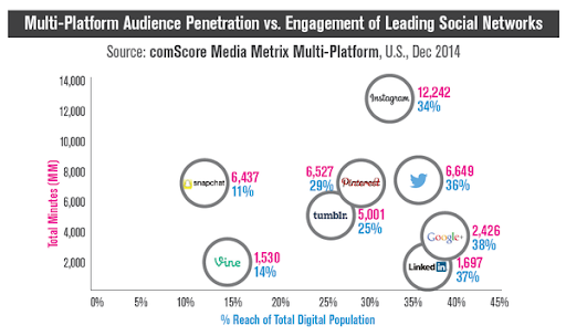 multi-platform audience penetration of social networks