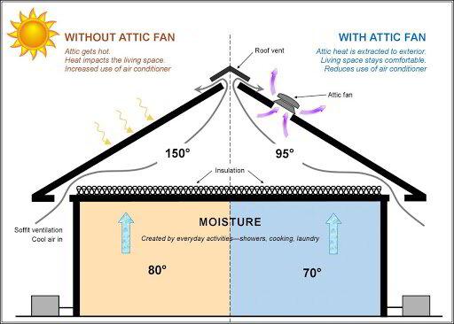 Attic Fans & Ventilation Systems in Spartanburg, SCHeating and Air Spartanburg, SC