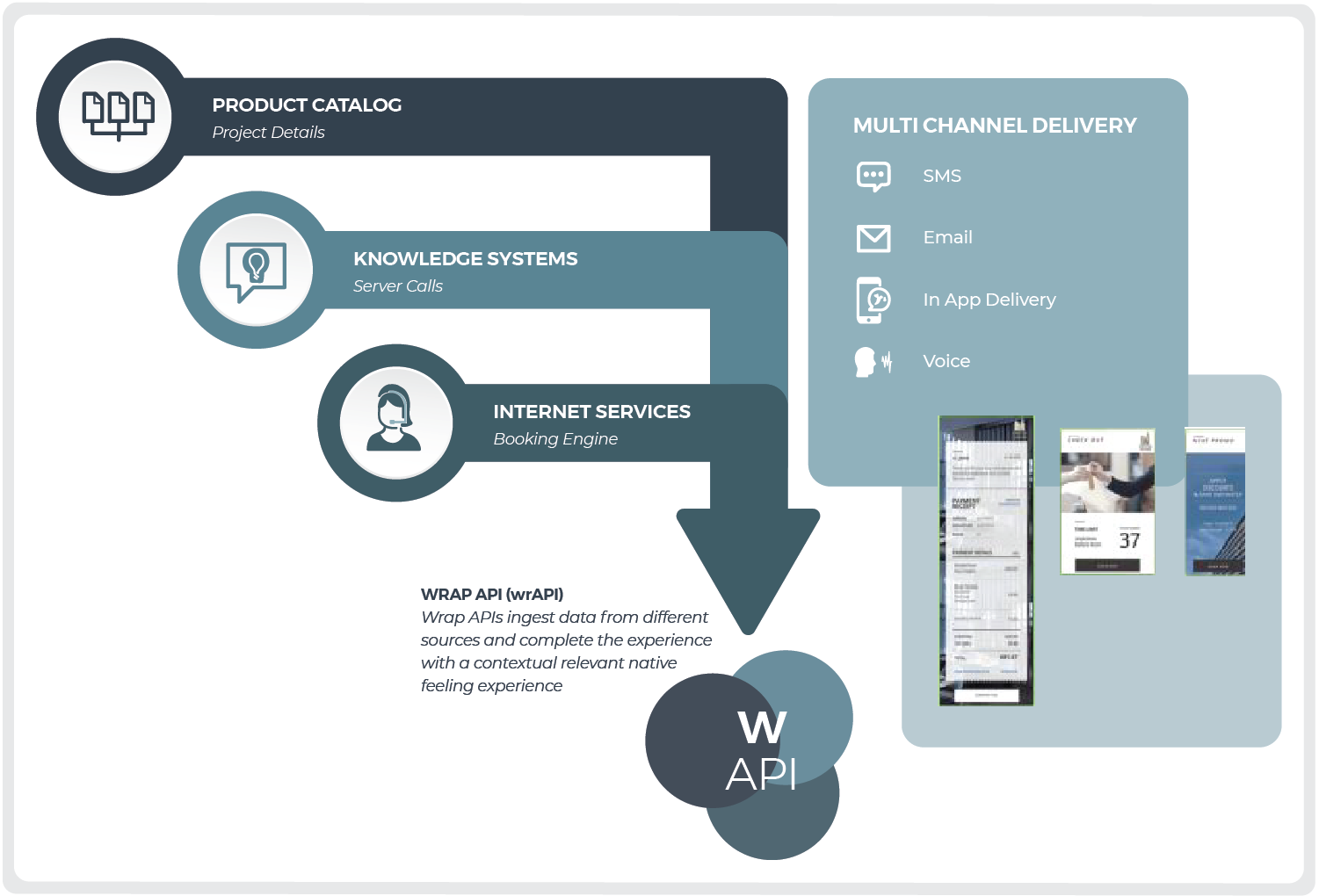API can pull in data or content from 3rd party sources & assemble wraps in milliseconds