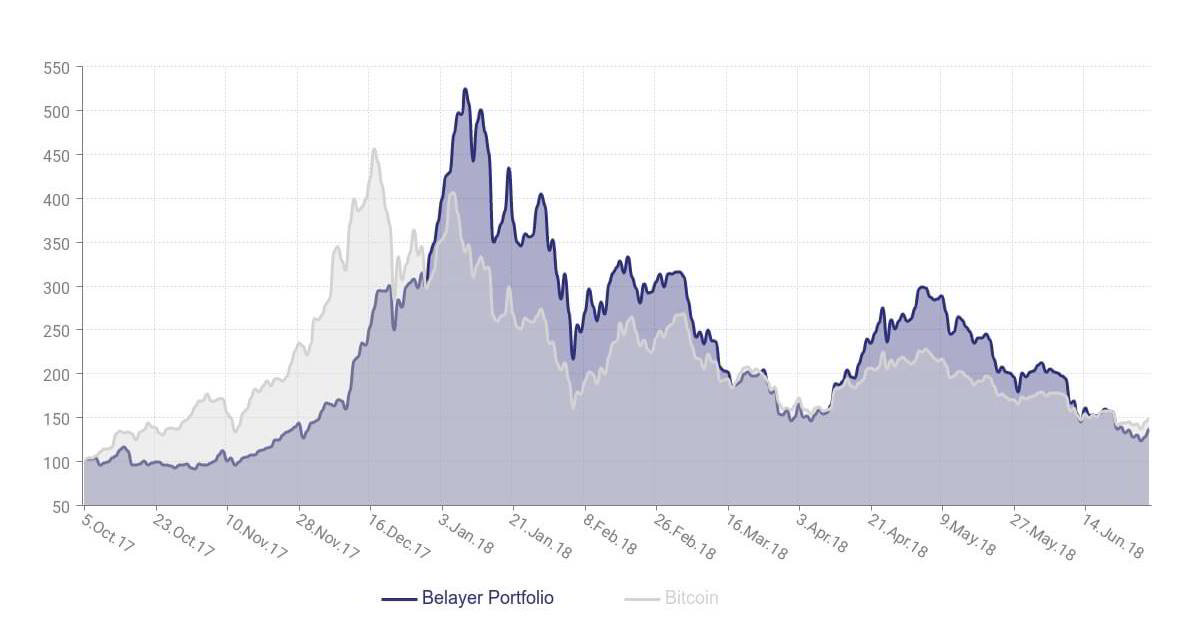 Belayer-Blockchain-Investment-YTD