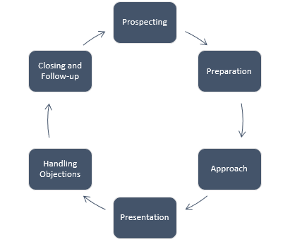 The sales process for an HVAC contractor
