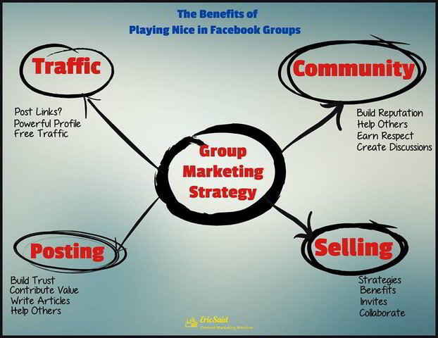 Marketing in Facebook Groups