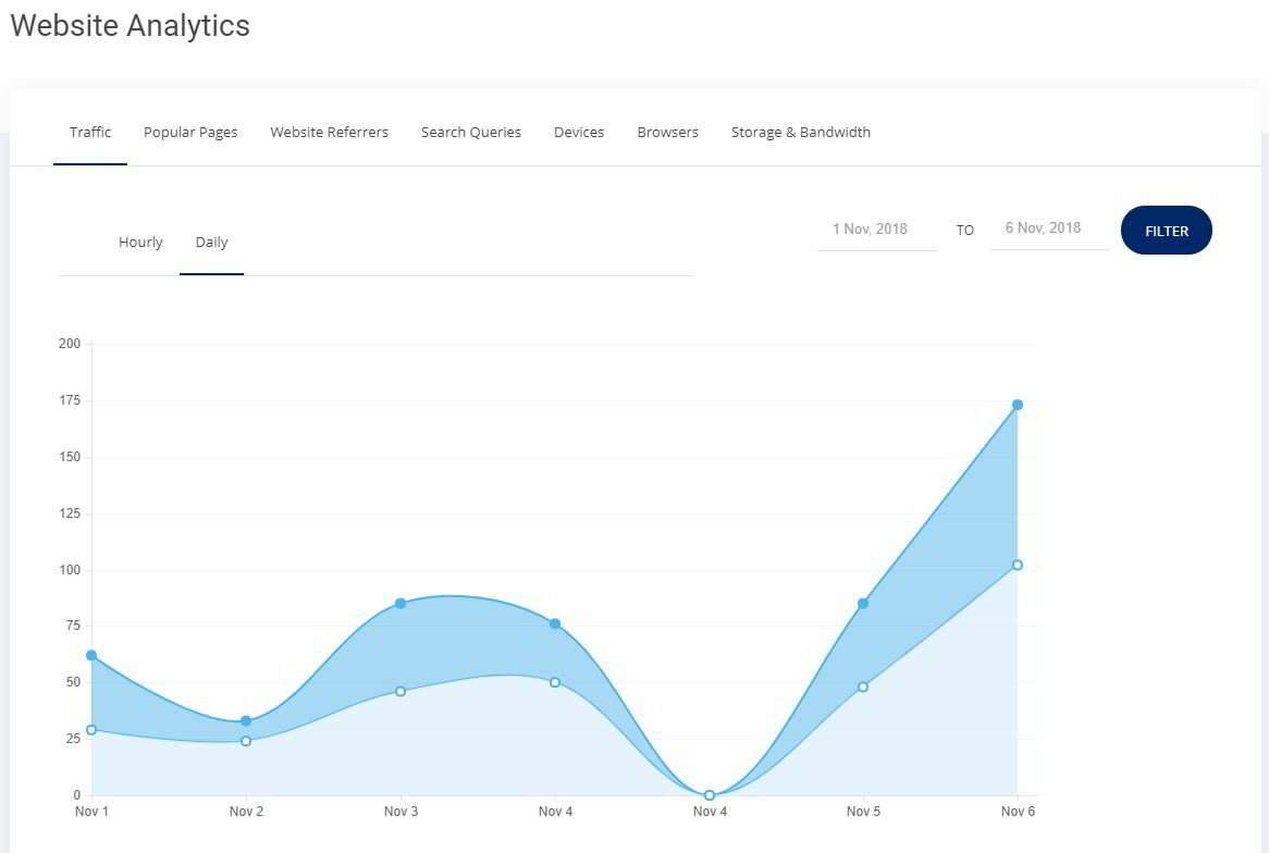 Campaign Website Analytics