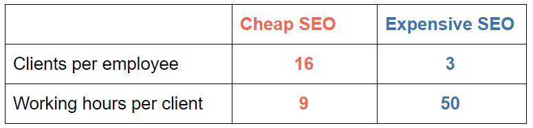 Cheap SEO vs Expensive SEO