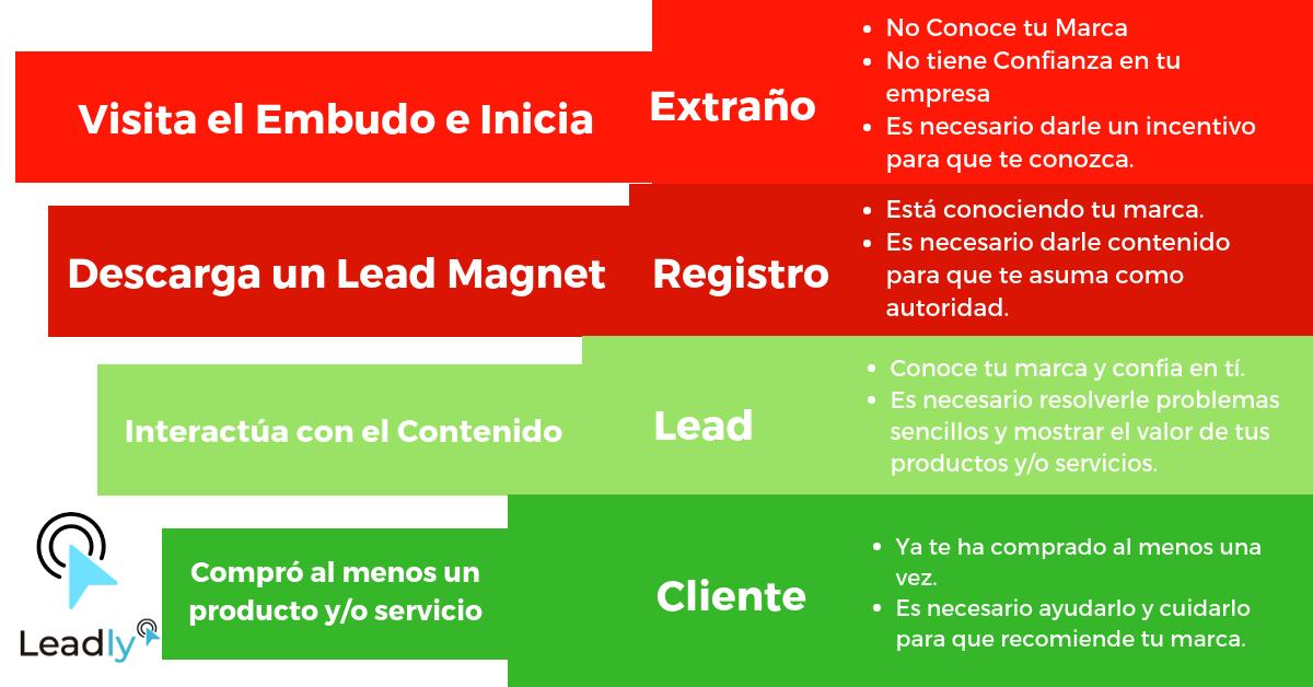 ¿Qué es un embudo de ventas y por qué tu empresa necesita uno? 1