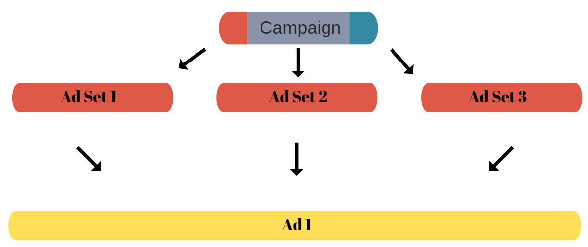 Ad Hack Structure